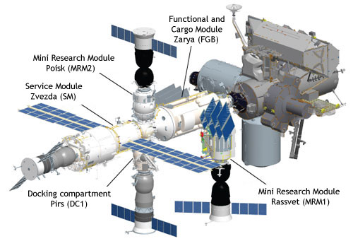 ISS Russian Segment—Russian Federal Space Agency.